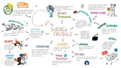 PSL_PSL-Explore_science frugale_table museo